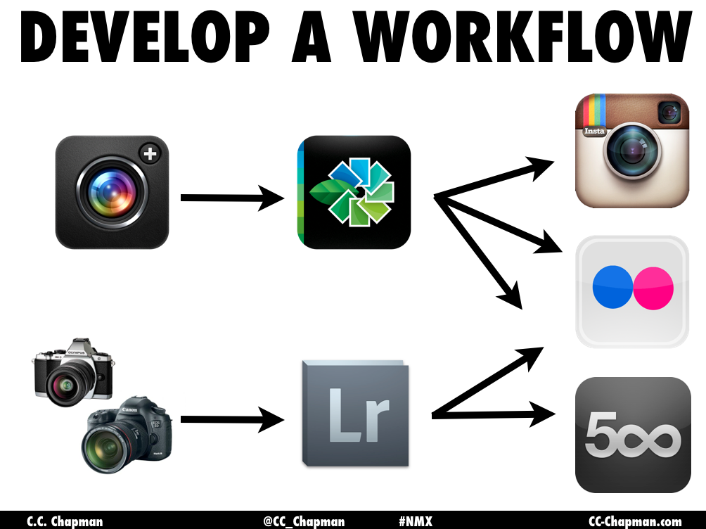 my-photography-workflow