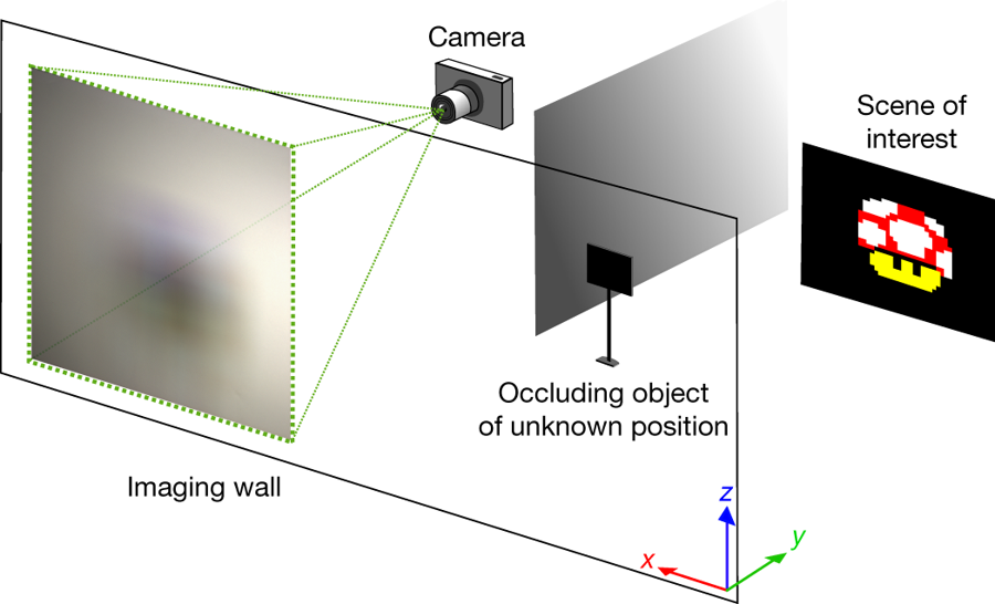 "Figure 1: ""Controlled by a laptop PC, the standard digital camera obtains a snapshot of the irradiance distribution on a visible imaging wall, which is induced by the penumbra of an occluding object owing to light emanating from a scene of interest. The scene of interest is displayed on an LCD monitor for ease of performing experiments with many scenes. The snapshot is fed through a computer algorithm to recover an image of the scene of interest and an estimate of the position of the hidden occluder.""  From: ""  Computational periscopy with an ordinary digital camera   "", Nature   565 , 435-436 (2019)"