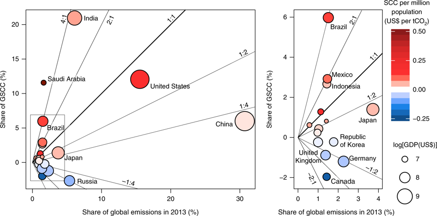 "Figure 4:  ""Country-level shares of the global social cost of carbon (GSCC) versus shares of the 2013 CO2 emissions. The CSCC is the median estimate with growth adjusted discounting (ρ = 2%, μ = 1.5) for SSP2/RCP6.0 and BHM-SR. Points are shaded by CSCC per capita and sized according to country GDP in 2015. Diagonal lines show the ratio of the GSCC share to the emissions share. Ratios greater than 1:1 indicate that a country's share of the GSCC exceeds its share of global emission. The box in the left panel indicates the bounds of the detail shown in the right panel.""   From: "" Country-level social cost of carbon "" , Nature Climate Change   8 , 895–900 (2018)"