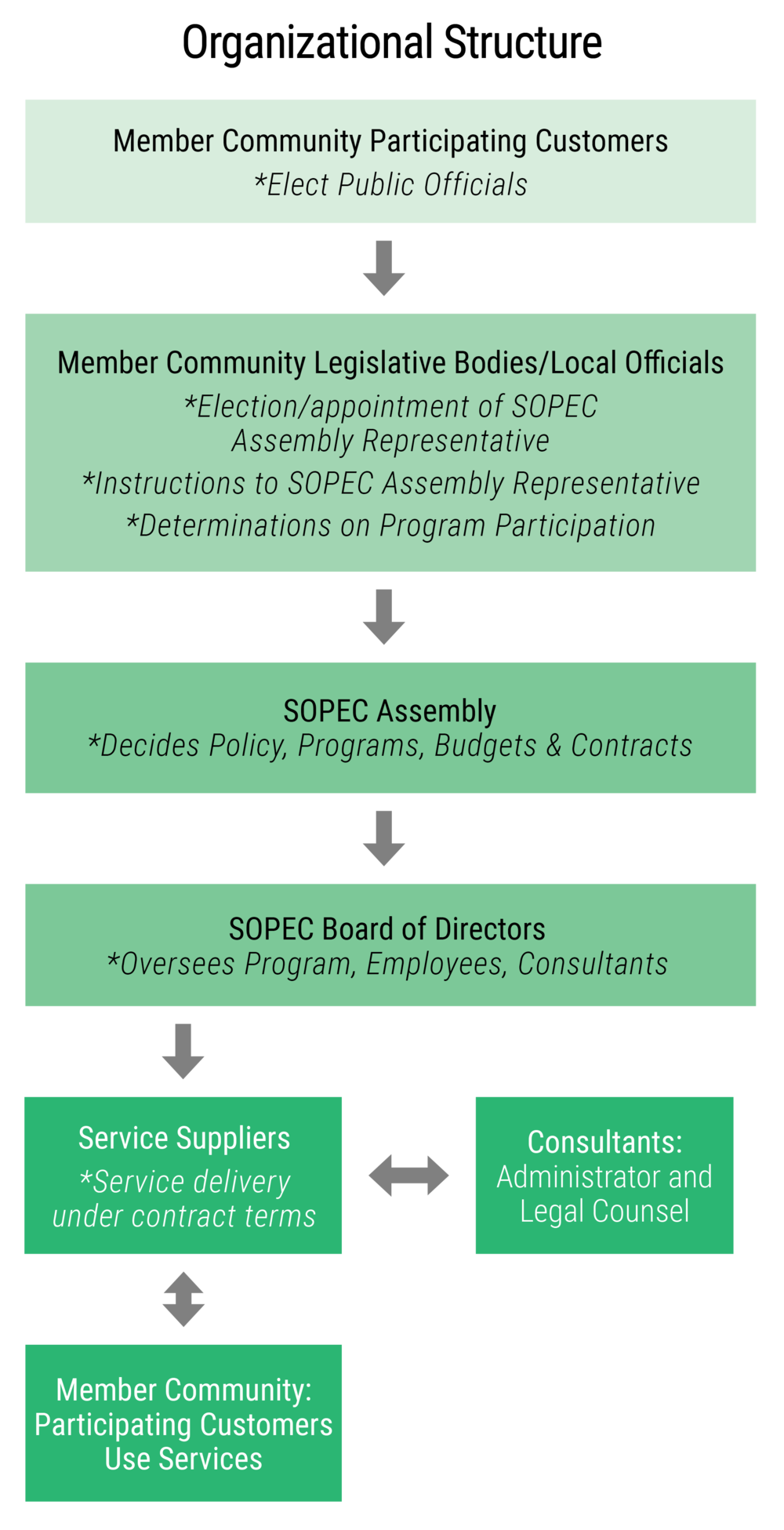 Organizational chart of the SOPEC Council of Governments. The SOPEC General Assembly governs the budget, bylaws, and program rules, with one vote for each member community. The SOPEC General Assembly also elects from within themselves a Board of Directors to provide regular oversight of programs, employees, and consultants. Employees and consultants administer programs for customers in accordance with the budget, bylaws, and program rules established by the SOPEC General Assembly, and within the laws of the State of Ohio.