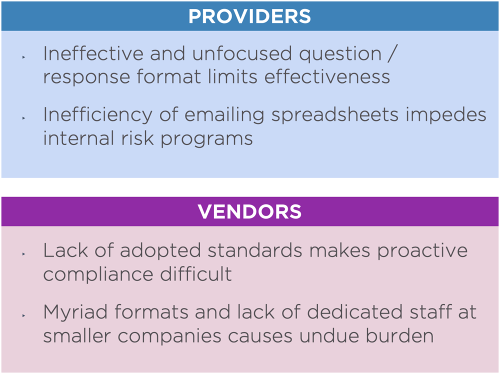 We surveyed covered entities and vendors - We found significant frustration and waste on both sides.