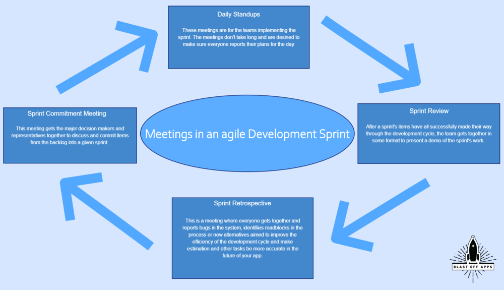 Agile app development is designed to be lean and has multiple meetings that are standard to help keep the process working. These meetings are the Sprint Commitment, Daily Stand-up, Sprint Review, and Sprint Retrospective.