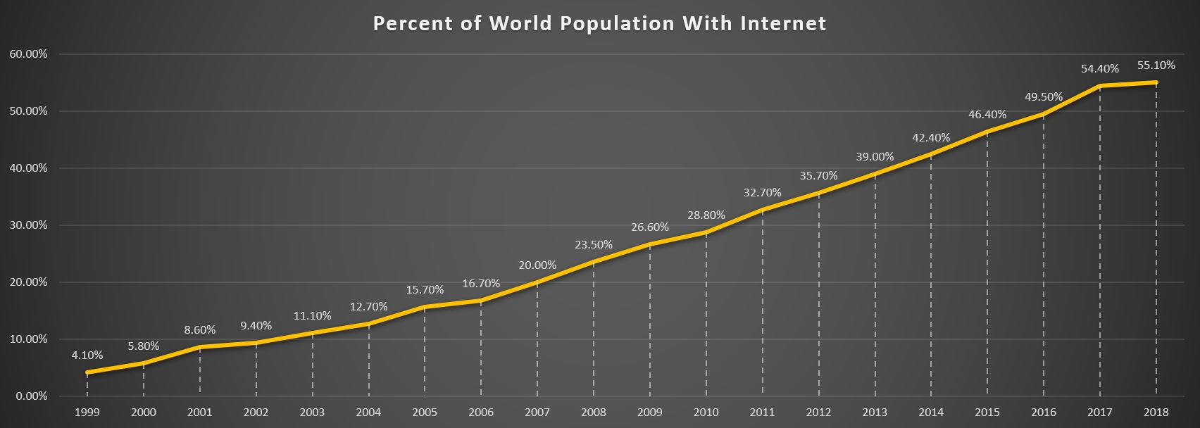 Figure 1. Growth of worldwide internet access from 1999 to 2018