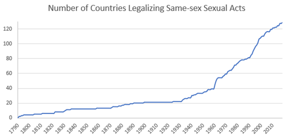 The number of countries that have decriminalised homosexual activity has soared since the 1960s.
