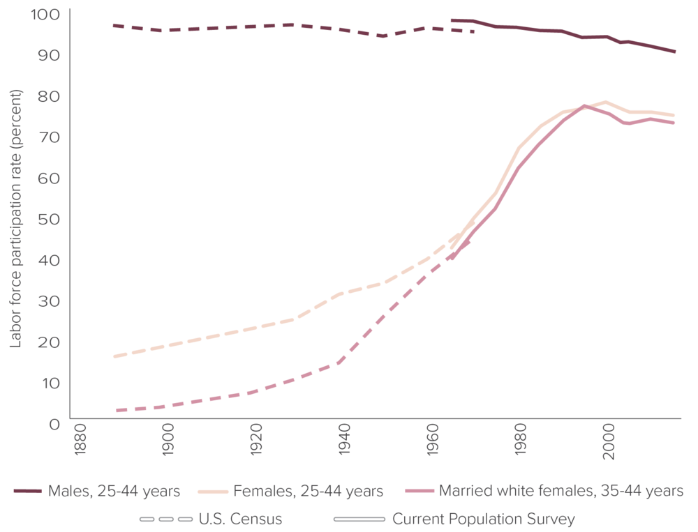 "Figure 8: Labor force participation rates in the United States by sex and marital status, 1890-2016    Source:  Claudia Goldin, ""The Quiet Revolution that Transformed Women's Employment, Education and Family,"" Harvard University Richard T. Ely Lecture, Figure 1,  https://scholar.harvard.edu/files/goldin/files/the_quiet_revolution_that_transformed_womens_employment_education_and_family.pdf ; ""Employment Status of the Civilian Noninstitutional Population by Age, Sex, and Race,"" U.S. Bureau of Labor Statistics; ""(Unadj) Civilian Labor Force Level — Married 35-44 yrs., White Women,"" U.S. Bureau of Labor Statistics; ""Current Population Survey,"" U.S. Census Bureau; and ""Labor Force (Series D 1-682),"" Historical Statistics, U.S. Census Bureau."
