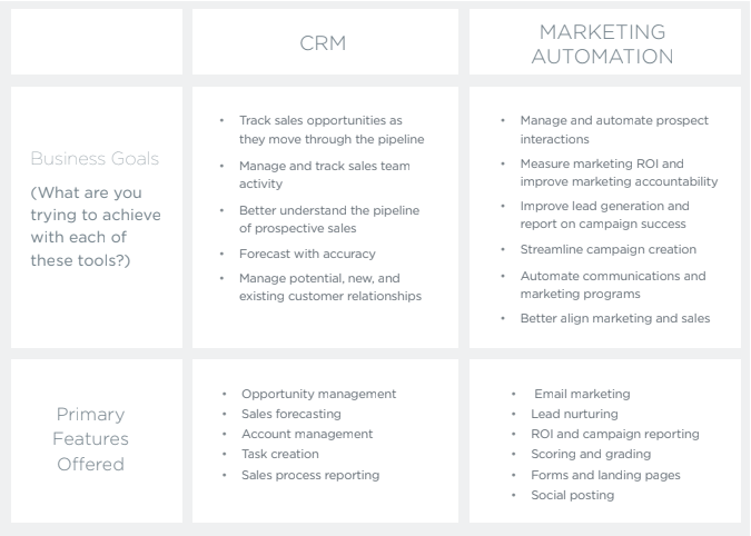 CRM_Marketing_Automation_ParetoPi.png
