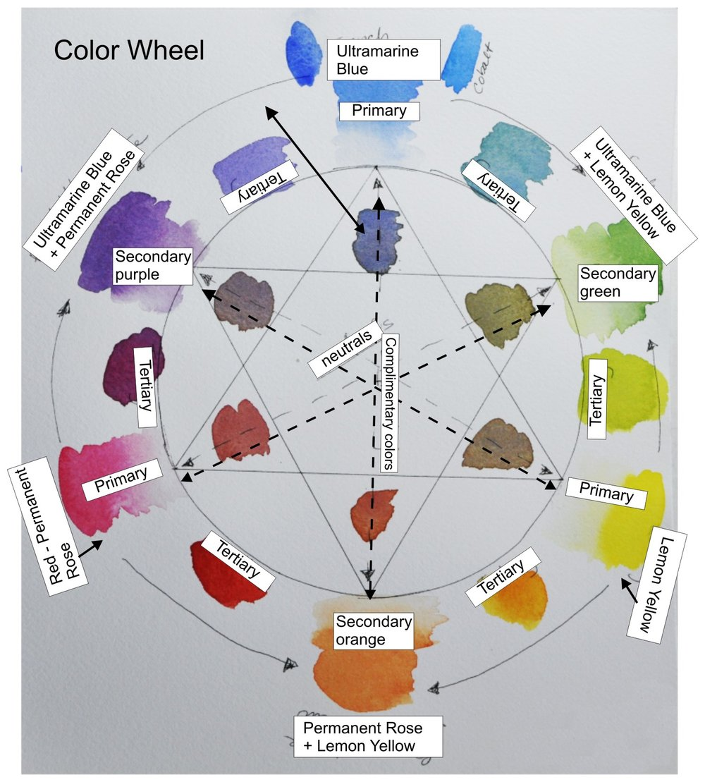 Example Color Wheel. There are many other options to create a color wheel.