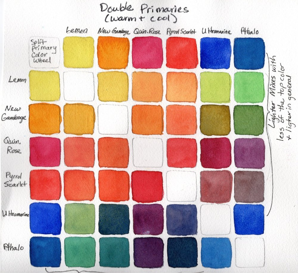mixing-vibrant-colors-Example-color-mixing-chart-Lorraine-Watry