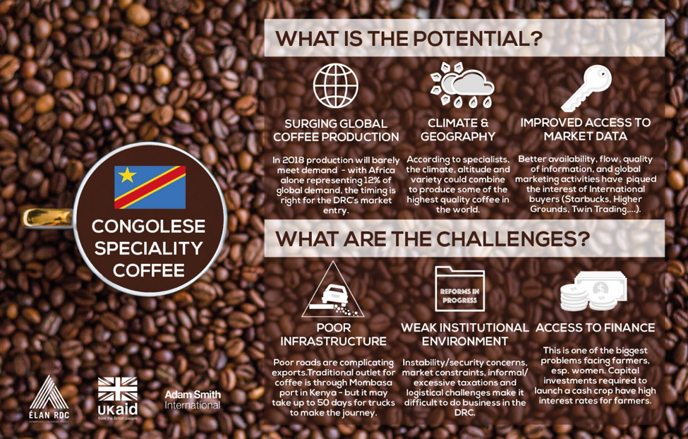 DRC Coffee