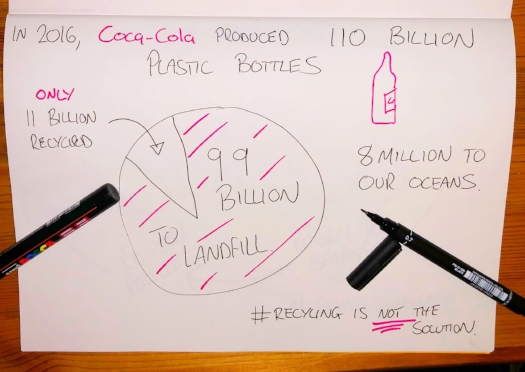 Coca Cola Is Drowning in Plastic
