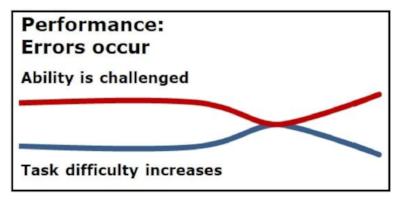 Recognize - performance errors occur