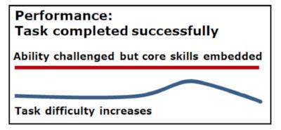 Recognize - Performance task success