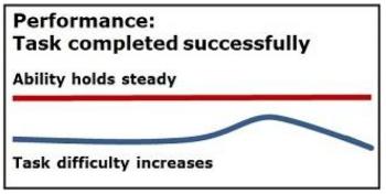 Recognize Hone task success