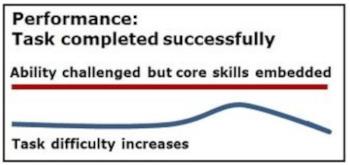 Recognize Hone - success mastery