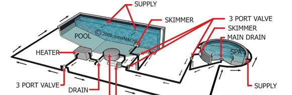phase 4: plumbing & equipment set -
