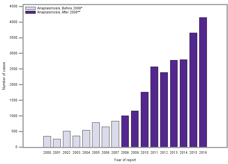 Number of U.S. anaplasmosis cases reported to CDC, 2000–2016