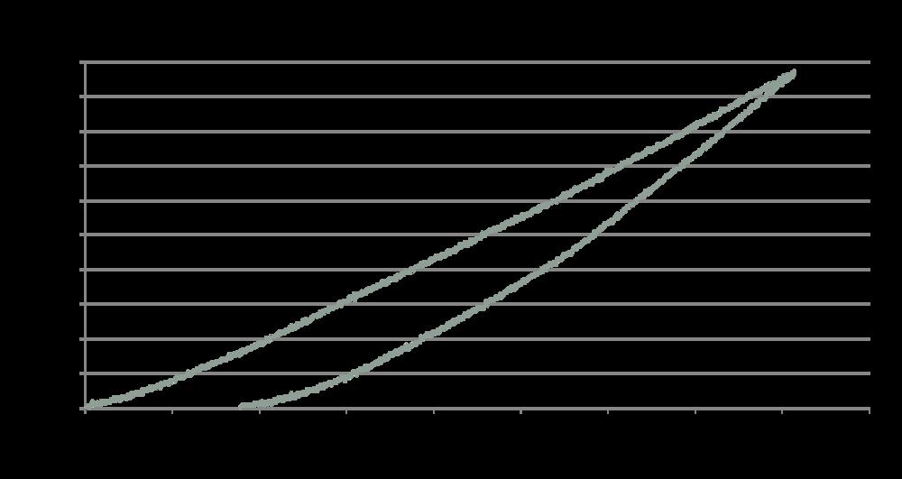 microindenter sample data.png