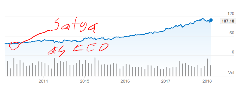 Microsoft Stock History.PNG