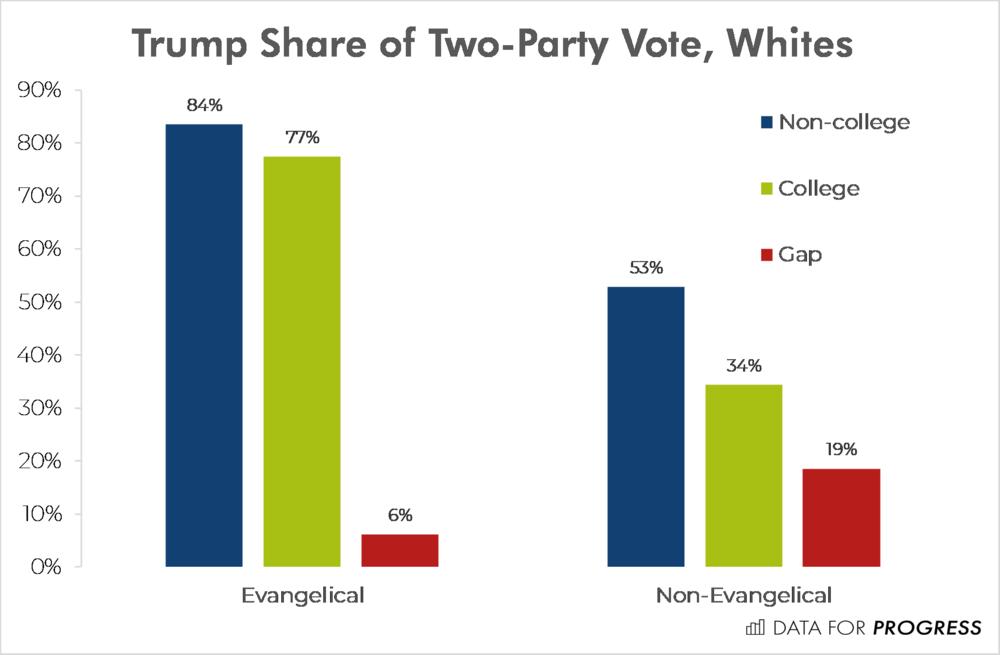 Trump_Evangelical_College.png