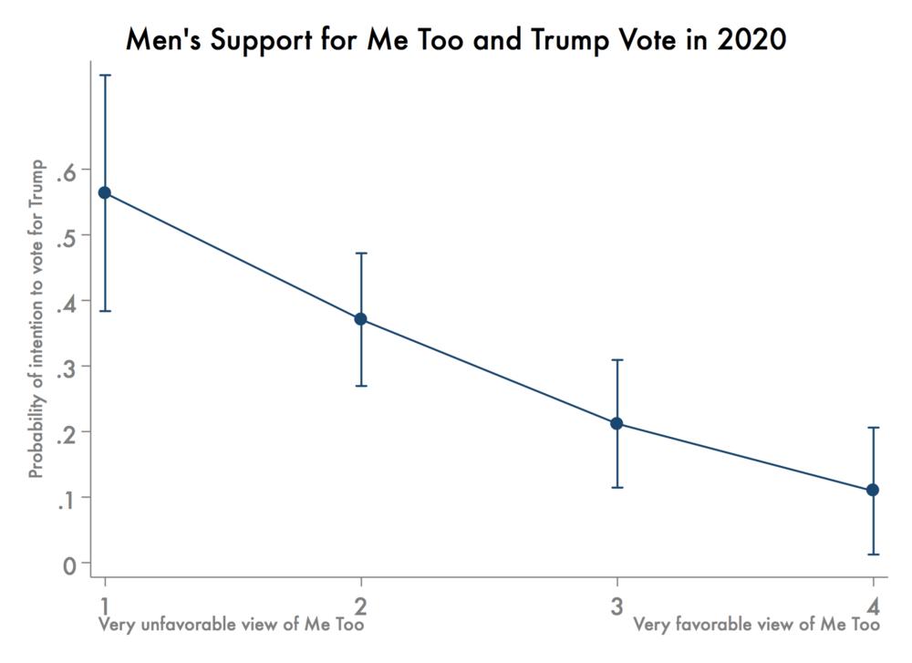 MeToo and Trump Vote-2.png