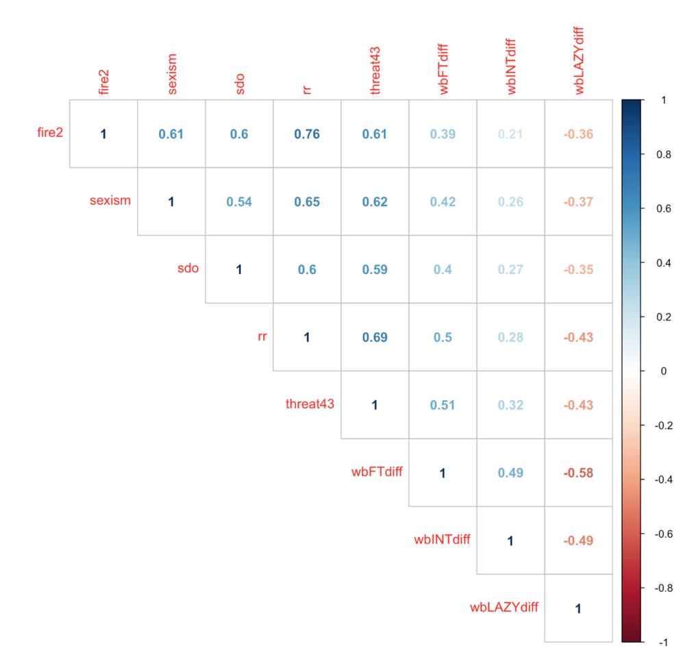 Correlations between attitudinal constructs of interest