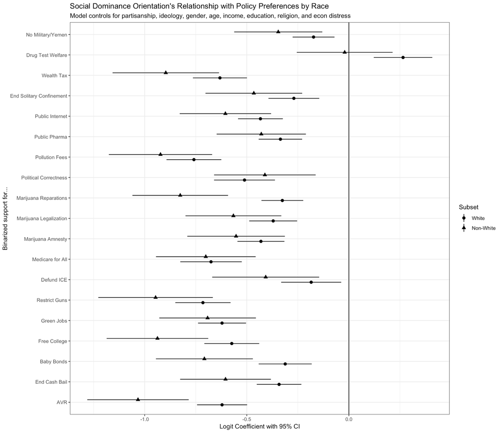 Logit coefficients associated with a one standard deviation increase in social dominance orientation.