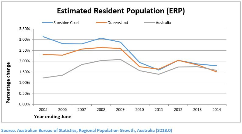 Sunshine Coast article 2