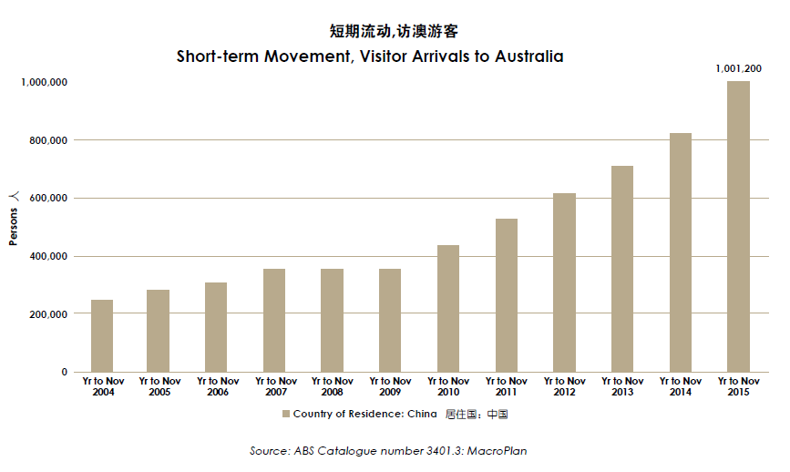 Short-term Movement, Visitor Arrivals to Australia