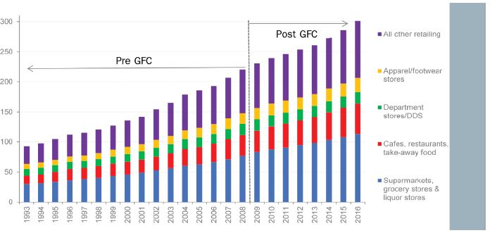 Chart 1: ABS Retail Trade – Total Australia (FY1993 – FY 2016), $ billions