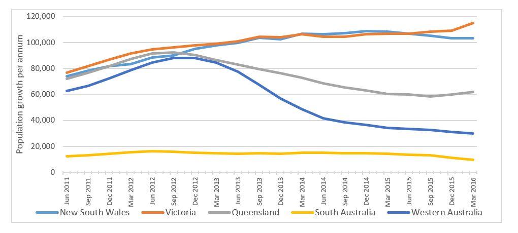 Annual population growth – major Australian states