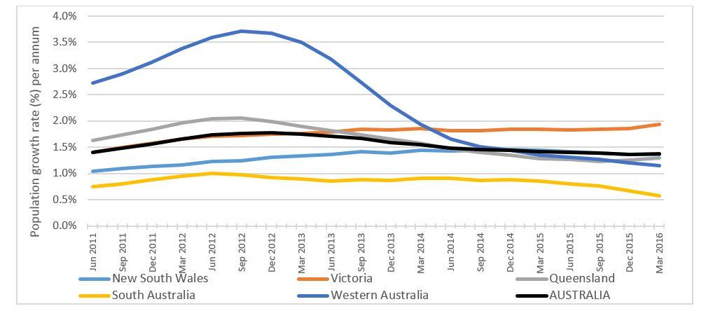 Annual population growth rates – major Australian states