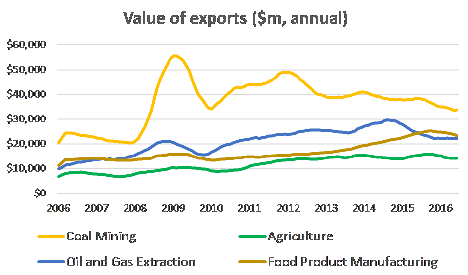 value-of-exports
