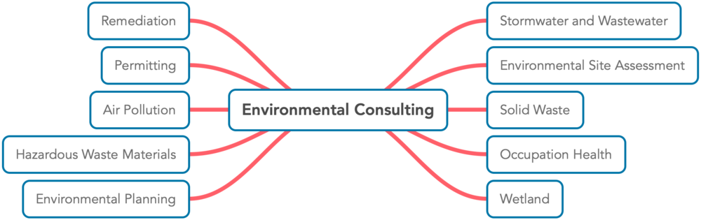 Environmental Consulting.png