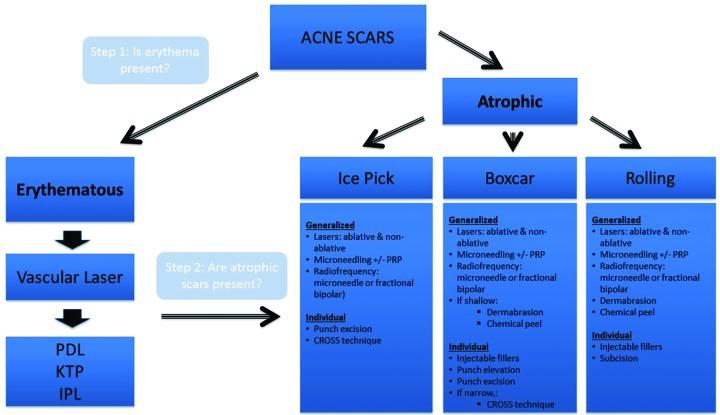 Acne scar treatment decision flow chart.