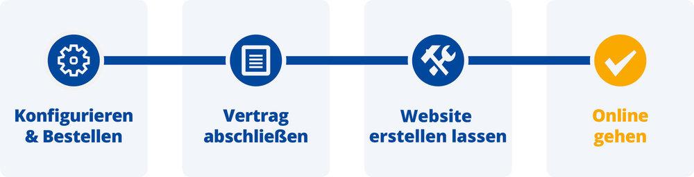 Installatuerswebsite_Prozessbeschreibung.jpg