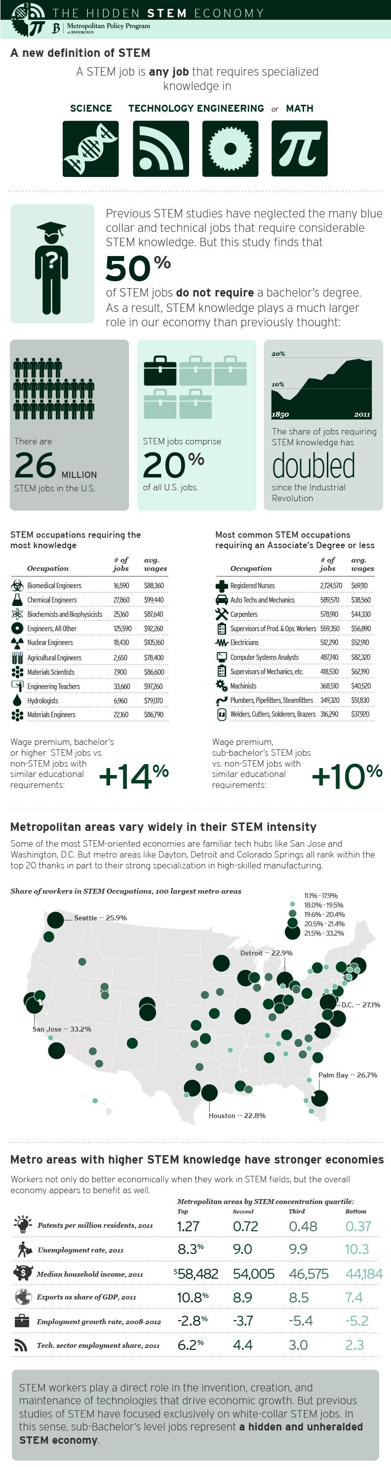 STEM_infographic