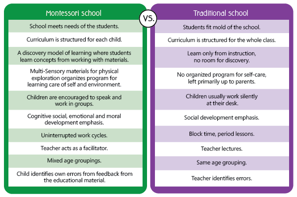 Montessori vs Traditional