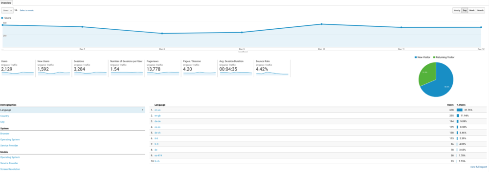 What Google Analytics looks like.png