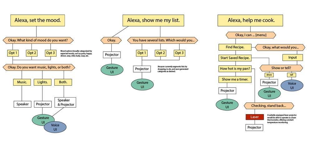 A map of conversational interface flows, showing where voice UI and gesture UI might work together in three use cases: Setting the mood, showing lists, and helping cook.