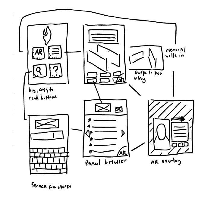 Sketched wireframes for a tablet experience, with scrawled notes