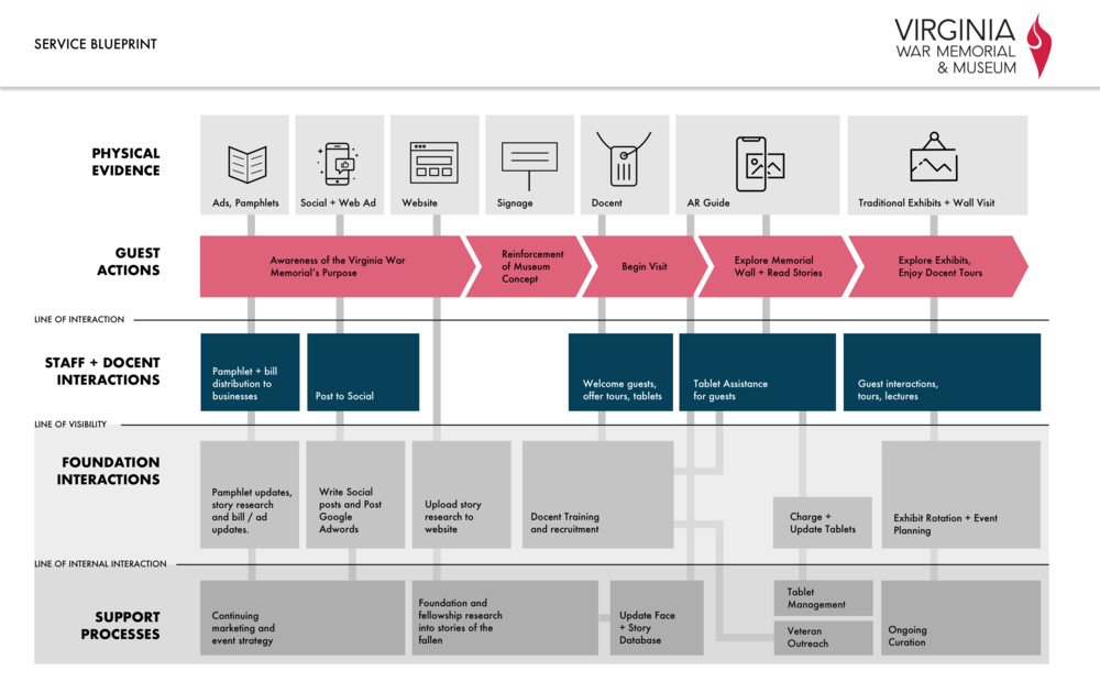 A service journey map showing how boh and foh interact at the memorial.