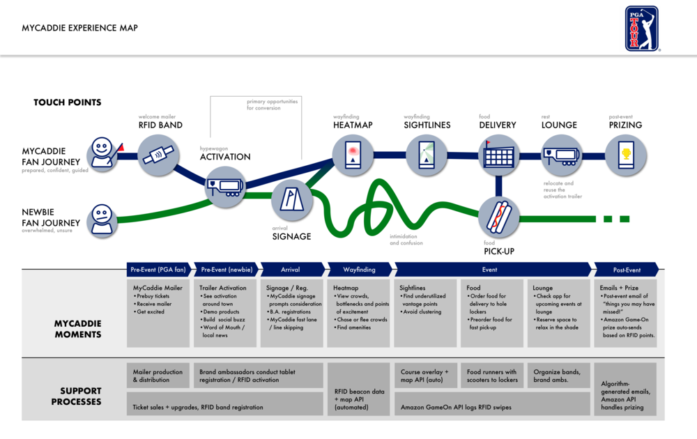 An experience map showing the touchpoint in the MyCaddie experience