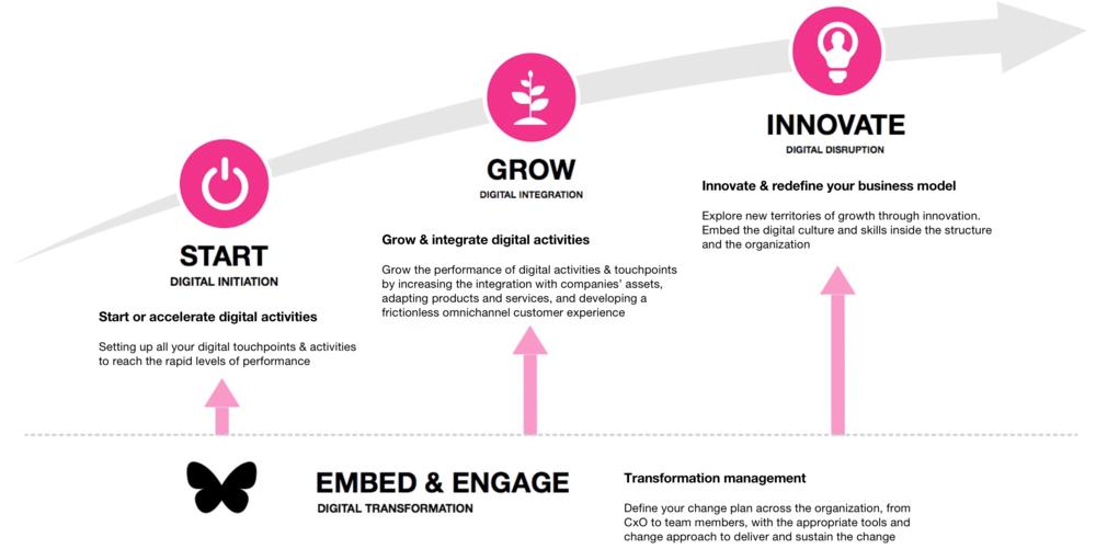 digital transformation journey