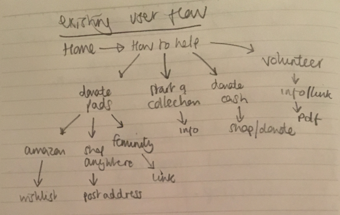 Existing user flow