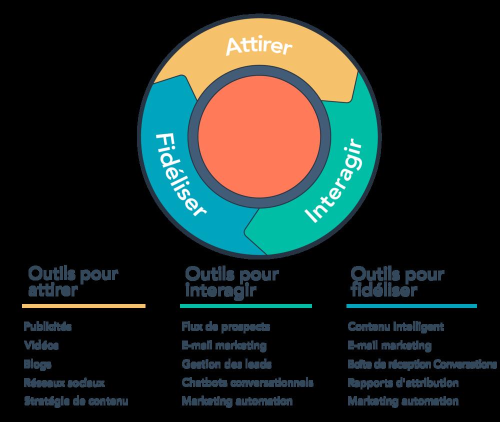 La Flywheel the Hubspot et de la méthode Inbound Marketing