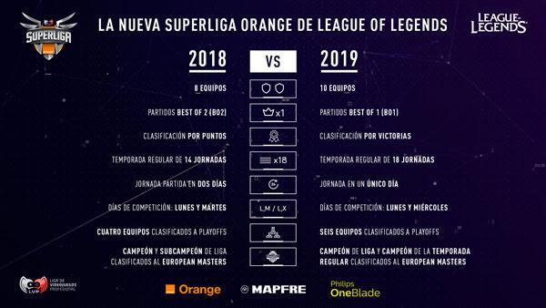 """La LVP inaugura la Superliga Orange - Los esports llevan en España muchos años. Este año, para la LVP, ha sido especialmente importante. La LVP se ha consolidado como el referente en los deportes electrónicos españoles, superando en 2018 un 64% el crecimiento de 2017.Por estos resultados, países como Inglaterra han copiado el modelo a España. El 81% del consumo de sus canales es de League of Legends. Al ser este el juego estrella, la LVP ha centrado sus esfuerzos mayoritarios en él.Según María Montaner, responsable de patrocinios de Orange, """"en su momento, damos en clavo con el patrocinio de la Superliga Orange. Hasta hemos hecho un canal de televisión dedicado a los esports. Es maravilloso, además, que haya competencia en el sector, ya que potencia el mercado"""".Leo Ibáñez, esports lead en Riot Games Iberia, habla de cómo ha influido la LVP en el League of Legends. Él vivió el nacimiento, y ahora una transformación del ecosistema competitivo. Ahora hay tres equipos de la LEC participando en la Superliga Orange: G2, Origen y Splyce. Según él, """"es un gran paso, desde Riot Games estamos muy ilusionados con esto. Estamos desarrollando una estructura para conseguir 13 ligas nacionales en Europa, 11 regionales y 3 eventos mundiales"""".Aitor Álvarez, mánager del proyecto de la Superliga Orange, cuenta los cambios que habrá en la competición este año. Ahora habrá 10 equipos, en lugar de 8. Ahora se requerirán presupuestos importantes, debido a la profesionalidad de la liga. Equipos como x6tence entrarán en la liga, con una de las mejores infraestructuras de España. Por el aumento de equipos, habrá 18 jornadas, en lugar de las 14 que había siempre. La Superliga se jugará lunes y miércoles, con una excepción en el primer tercio de la temporada, en el que habrá algunas """"superjornadas"""" en las que se jugará también el jueves. Ahora serán cinco partidos diarios a Bo1, y los dos primeros de la clasificación accederán directamente a las semifinales, mientras que del tercero al sexto j"""