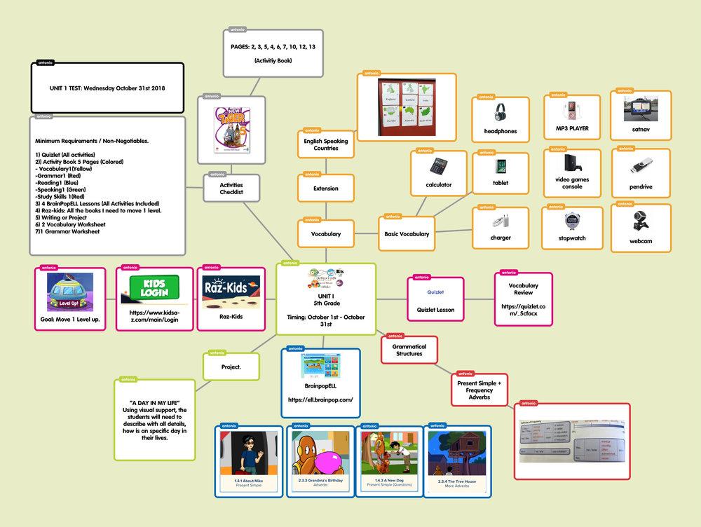 Quizlet english vocabulary unit 1