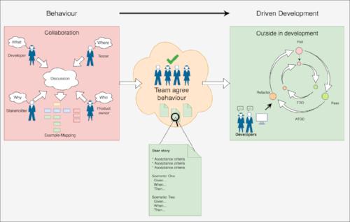 Behaviour driven development, Collaboration, Outside in development, Team agree behaviour. - BDD testing tools - BDD process