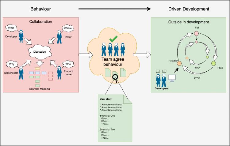 Behaviour driven development, Collaboration, Outside in development, Team agree behaviour. - gherkin user stories - gherkin testing