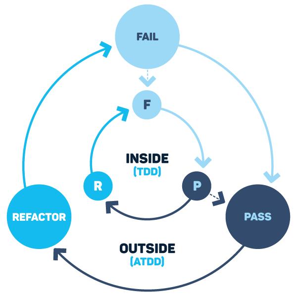 outside in development diagram. Fail, refactor, pass, inside (tdd), outside (atdd), f, p, r.